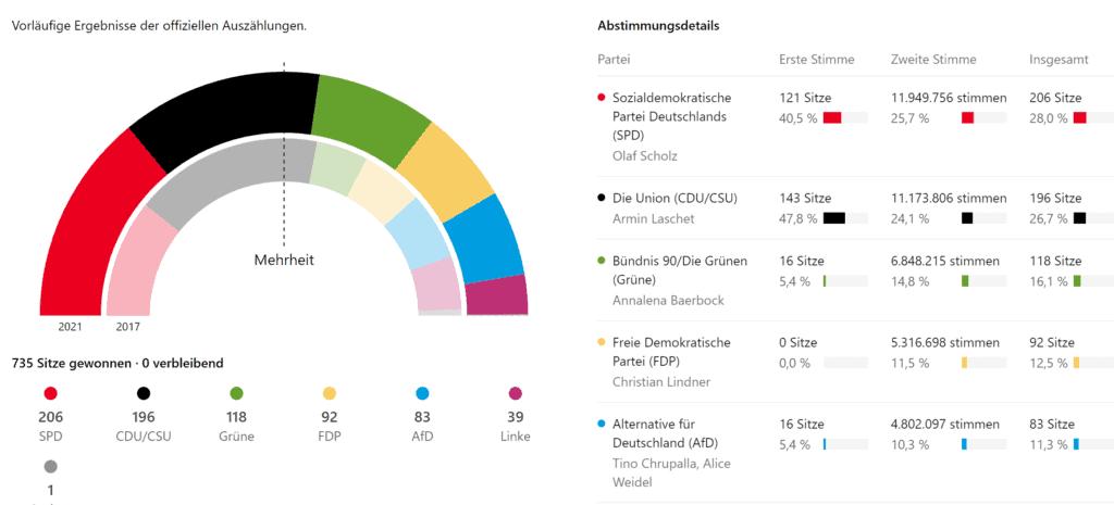 Ergebnisse  der Bundestagswahlen 2021 und 2017